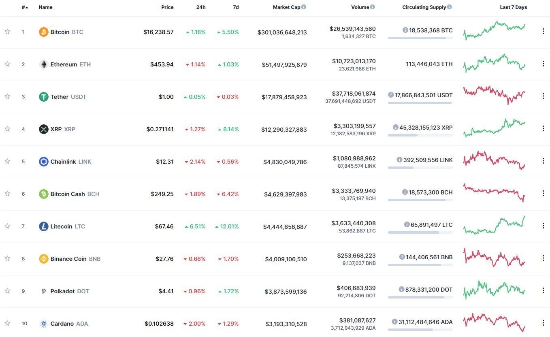 Инвесторы обсудили положение bitcoin и перспективы роста курса криптовалюты