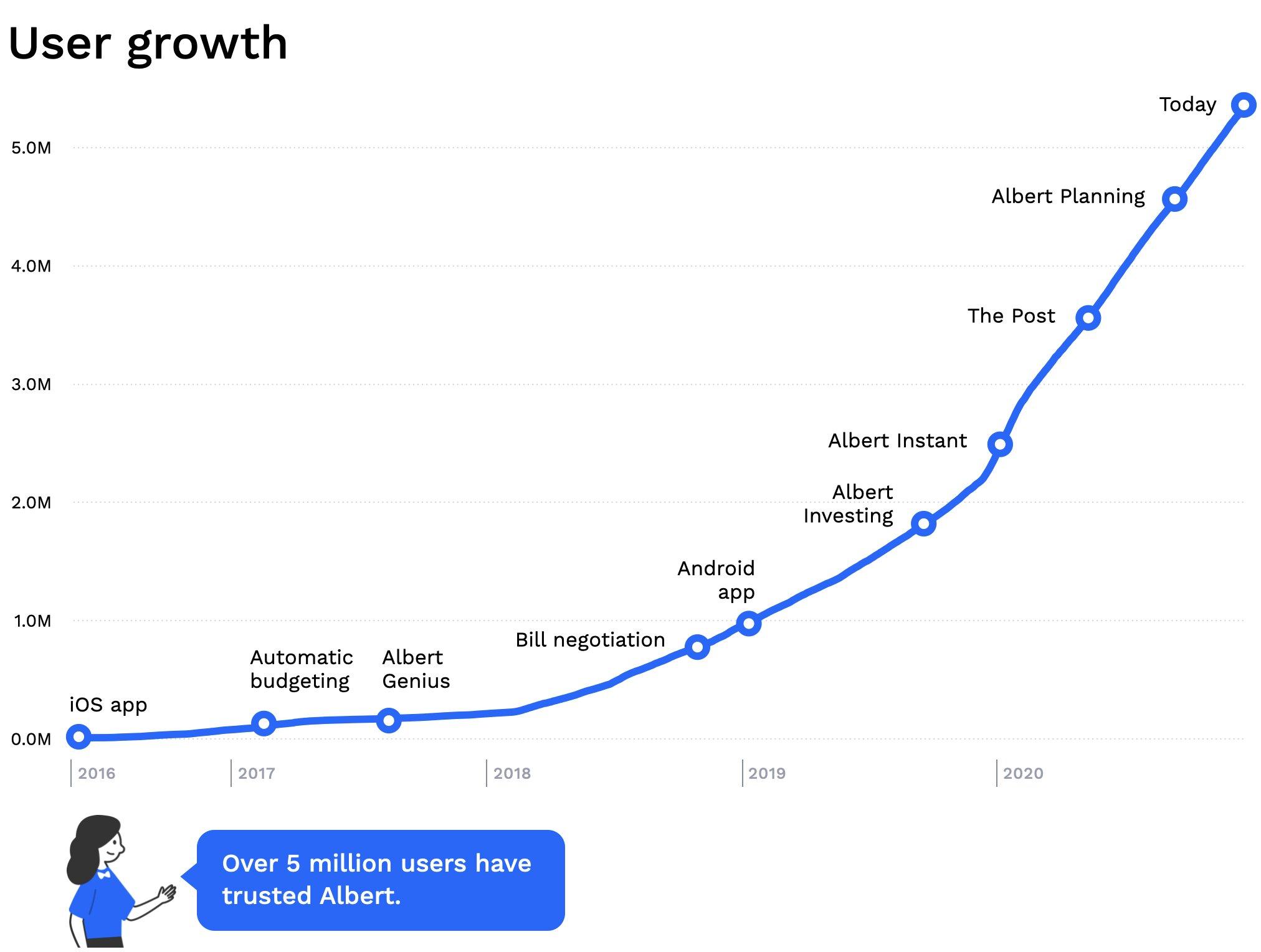 Венчурный фонд Google инвестирует в американский цифровой банк