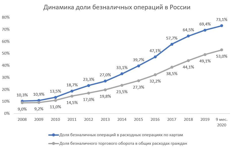 Банки начали зарабатывать до 90% больше на переводах в период пандемии
