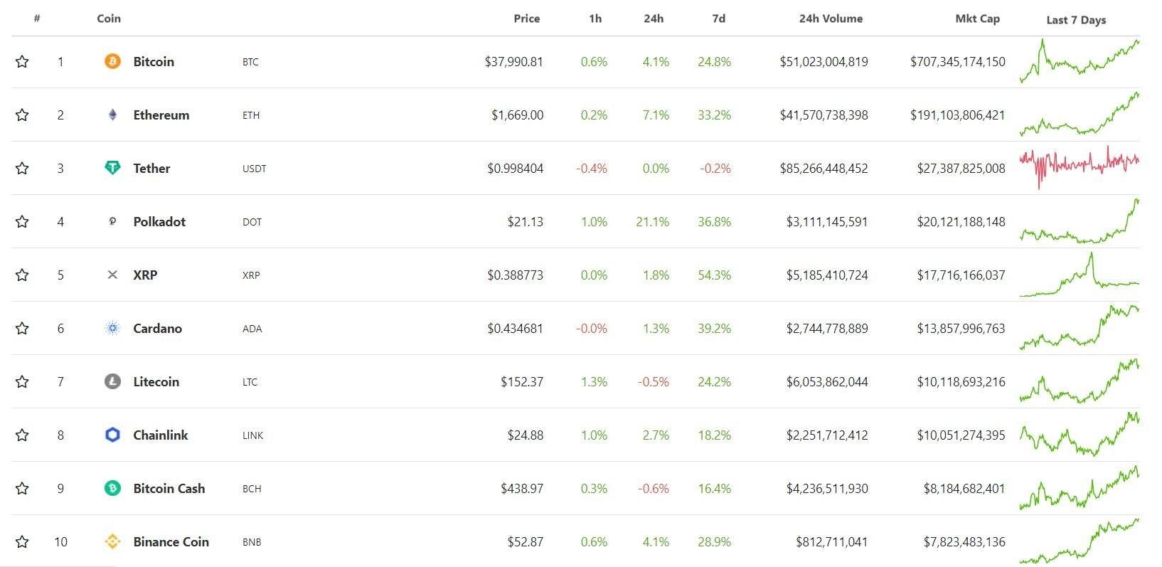 Мнение: в феврале курс bitcoin сможет дойти до $50 тыс.