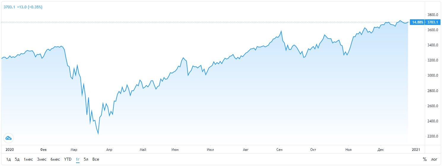 Инвестировавшие в бигтех и криптовалюту фонды стали самыми прибыльными в 2020 году