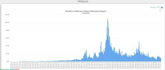 Динамика объемов покупки BTC в Малайзии