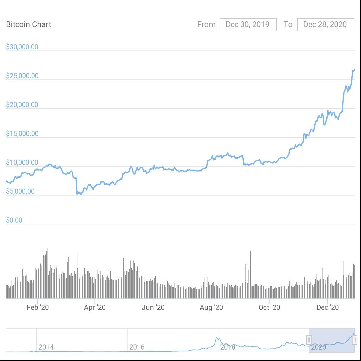 Moduri de a câștiga bani cu Bitcoin în 2021