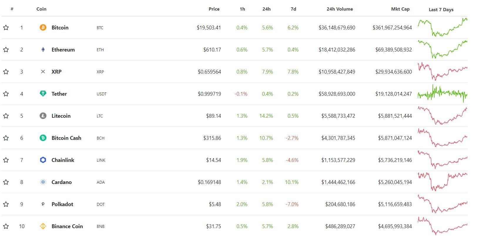 Bitcoin обновил максимум, что дальше? Прогнозы инвесторов по криптовалюте