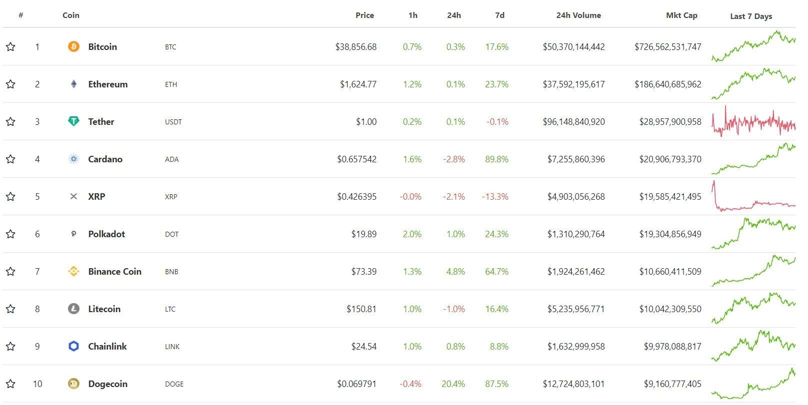 Инвесторы дали прогнозы по bitcoin и Ethereum