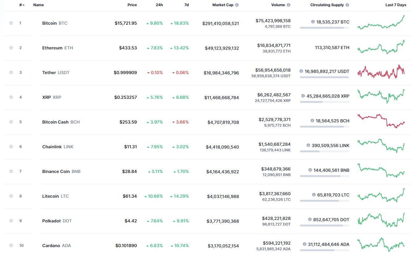 Инвесторы ждут bitcoin по $100 тыс. к декабрю 2021 года