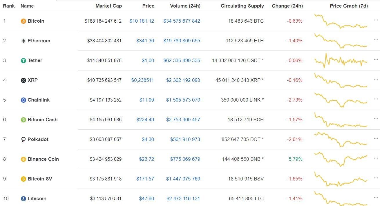 Причины падения bitcoin и прогноз по криптовалюте – мнения экспертов