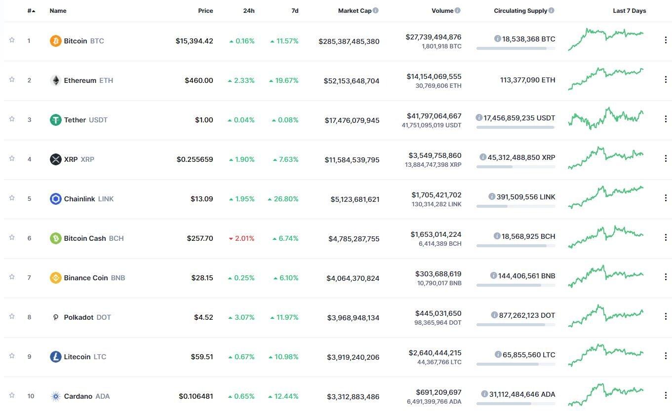 Инвесторы поделились мнением о перспективах движения курса bitcoin