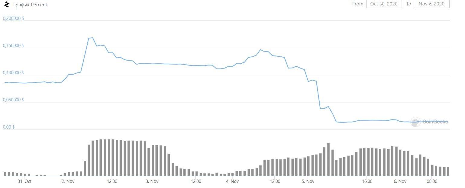 Из-за ошибки разработчиков DeFi-проекта инвесторы потеряли доступ к активам на $1 млн