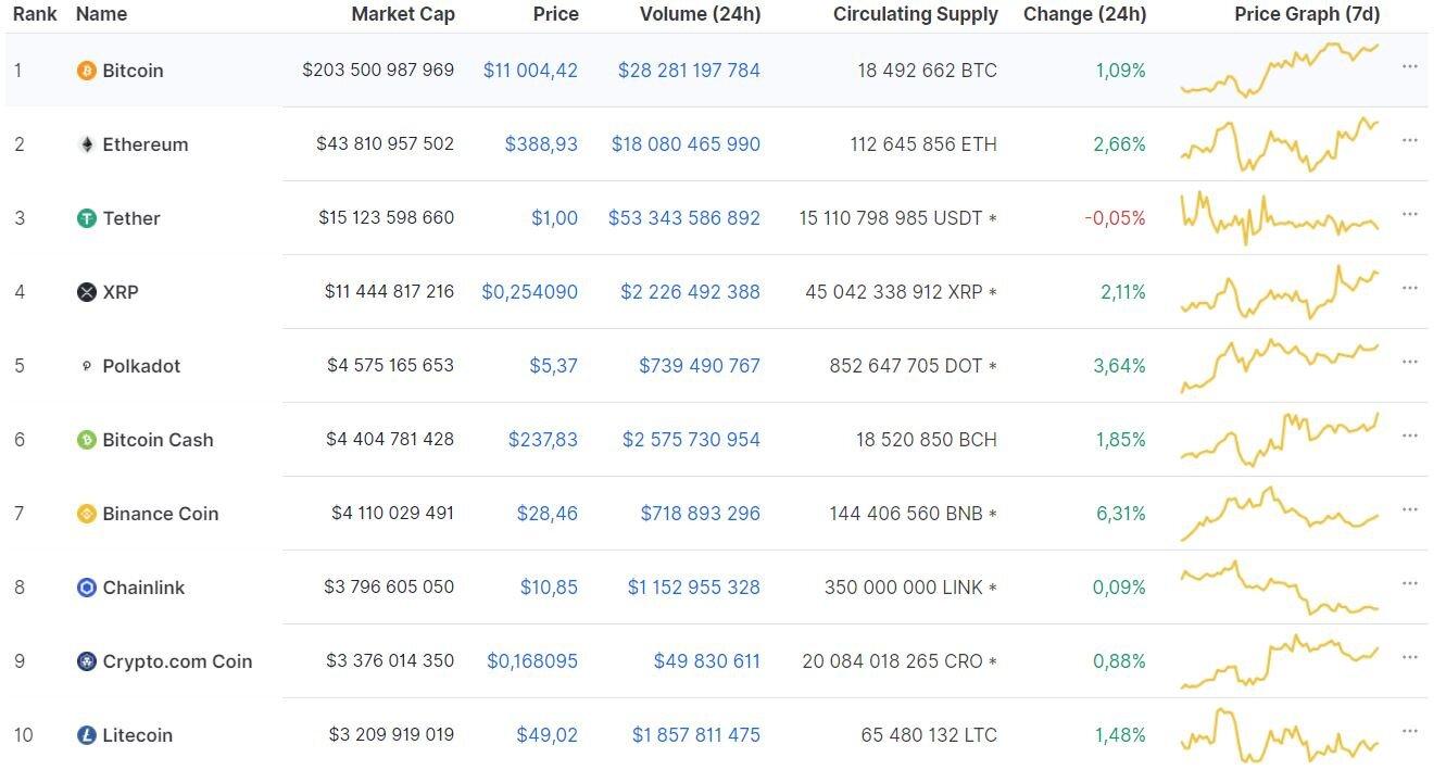 Мнение: интерес «китов» поддерживает возможности роста bitcoin