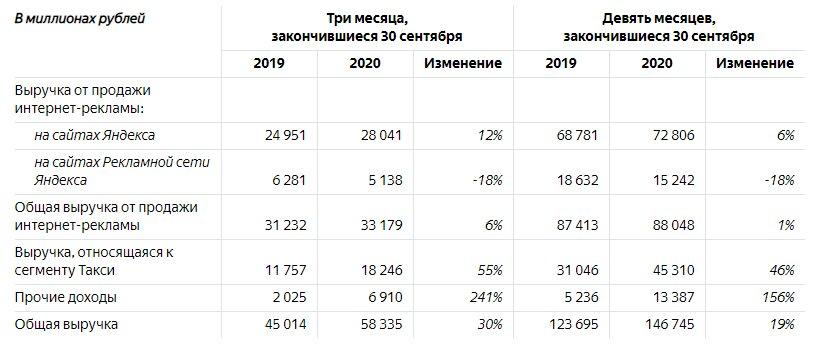 «Яндекс» отчитался о 30-процентном росте квартальной выручки