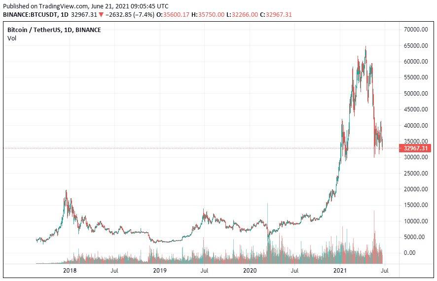 Инвесторы ждут bitcoin по $100 тыс. к концу года, несмотря на давление Китая