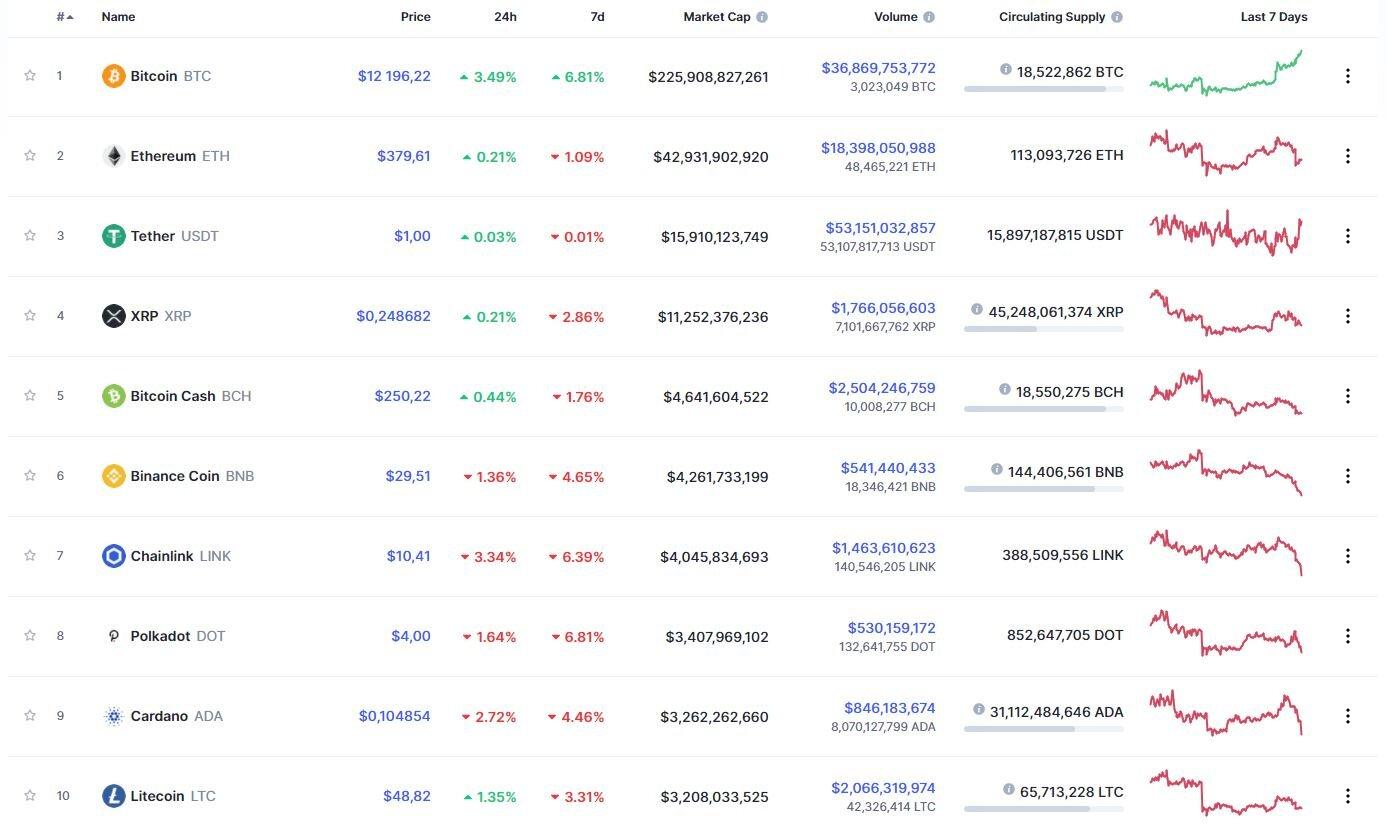 2021 год может сделать инвесторов bitcoin богатыми