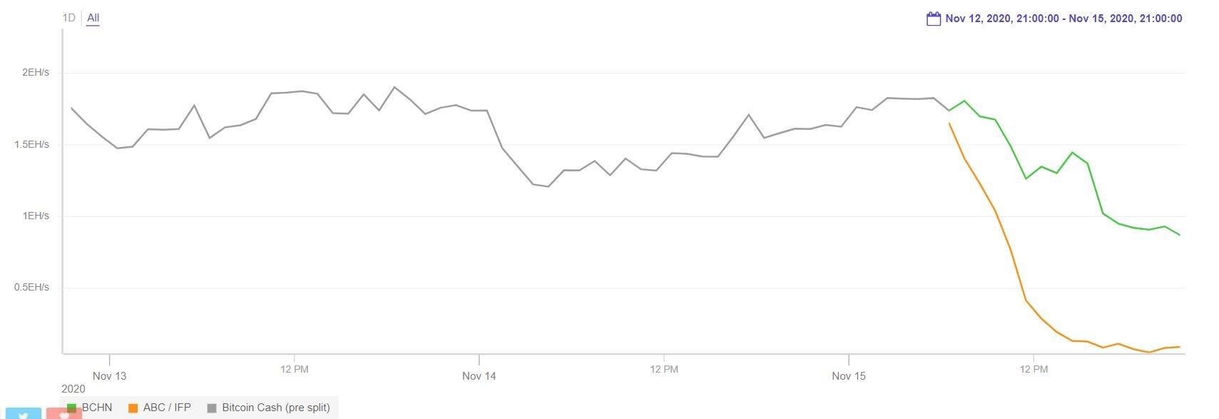 Чем закончился хардфорк в сети Bitcoin Cash – обзор последствий