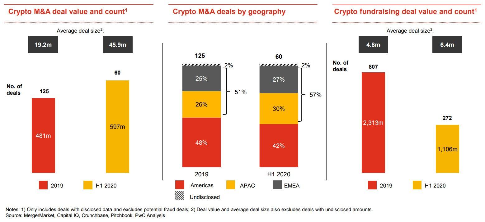PwC: COVID-19 не замедлил тенденцию к консолидации криптовалютной отрасли