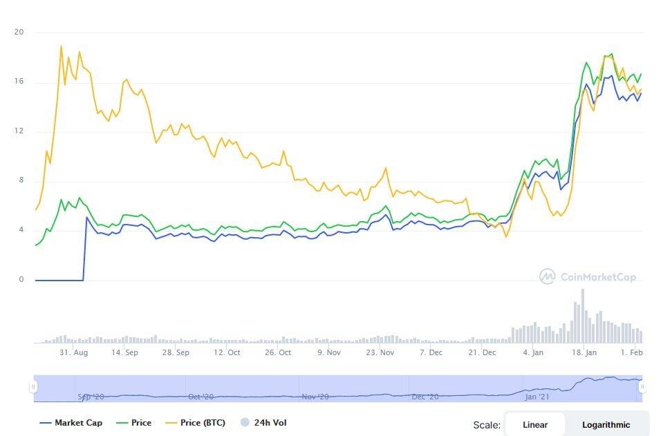 На швейцарской SIX появится первый торгуемый биржевой продукт на базе Polkadot