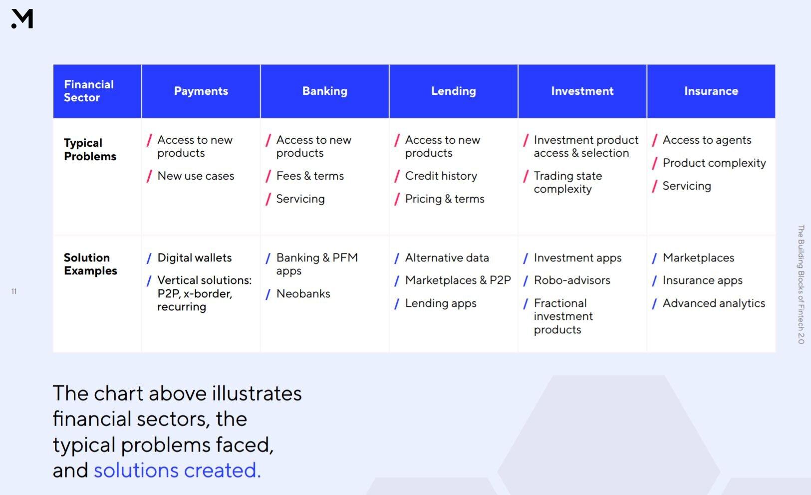 «Ставки на финтех-2026»: скорость, доступ к коду, слежка, smart-алгоритмы и нативная цифровизация — Money 20/20