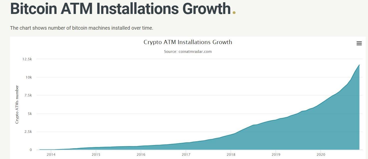 В 2020 году количество криптобанкоматов в мире выросло более чем на 80%