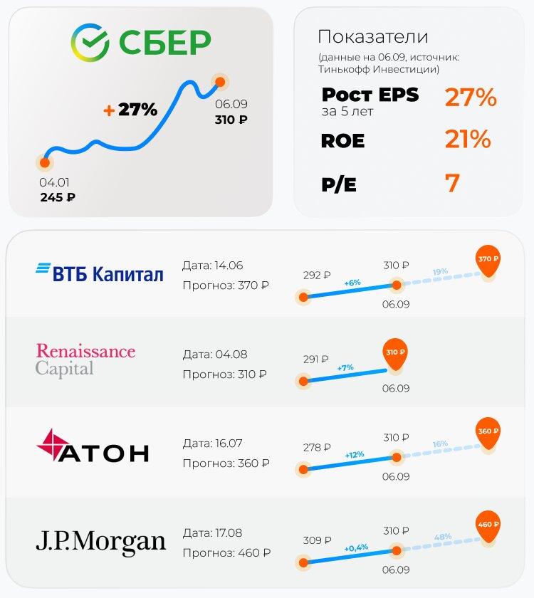 Сколько можно заработать на цифровой экономике — обзор акций в сентябре