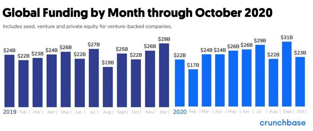 За первые 10 месяцев 2020 года объем венчурного финансирования достиг $242 млрд