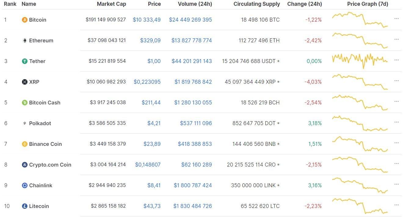 Инвесторы bitcoin рассказали, почему они верят в рост криптовалюты