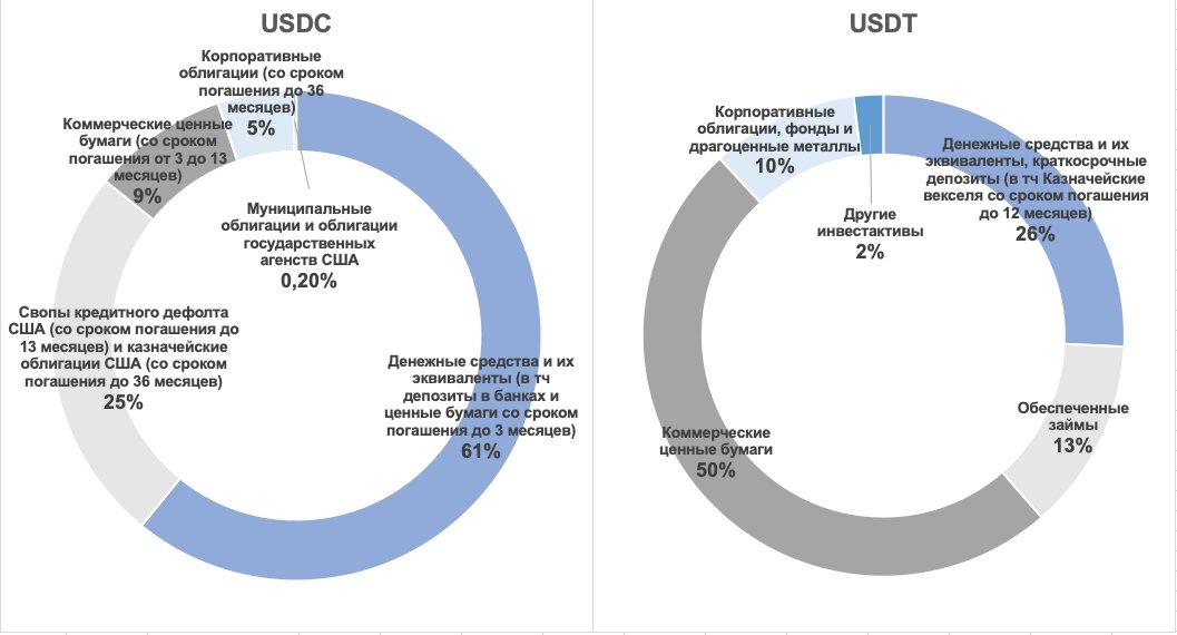 «Стейблдоллар»: что в США предлагают в качестве альтернативы CBDC