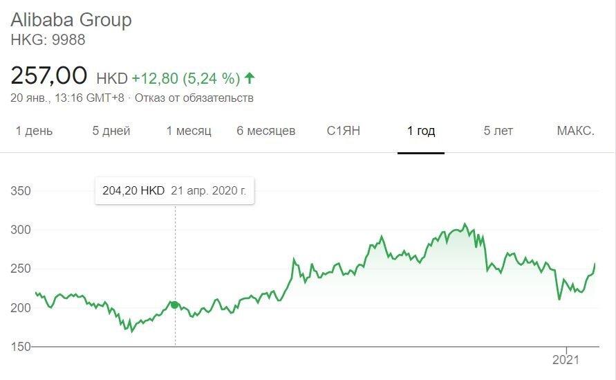 Крупные инвесторы распродают акции Alibaba