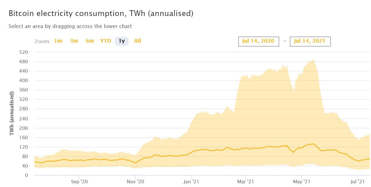 Майнинг-аут: в Китае перестанут добывать биткоин, и это хорошо