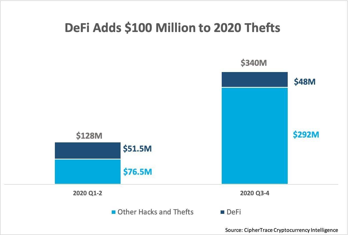 В 2020 году хакеры вывели из DeFi-протоколов практически $100 млн