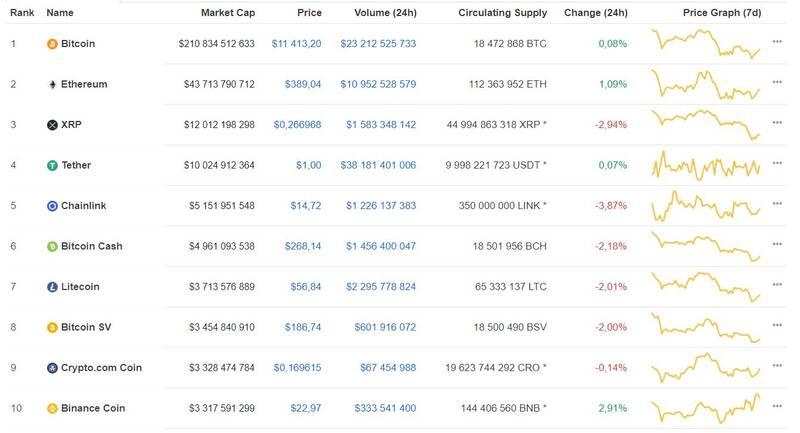Мнение: bitcoin обновит рекорд стоимости не раньше второй половины 2022 года