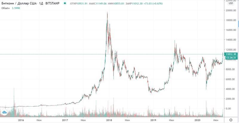 Продолжит ли bitcoin рост? Четыре экспертных мнения