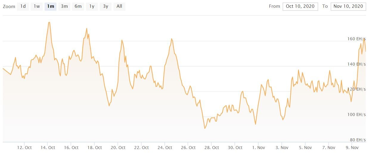 Хэшрейт bitcoin за сутки вырос на 30%
