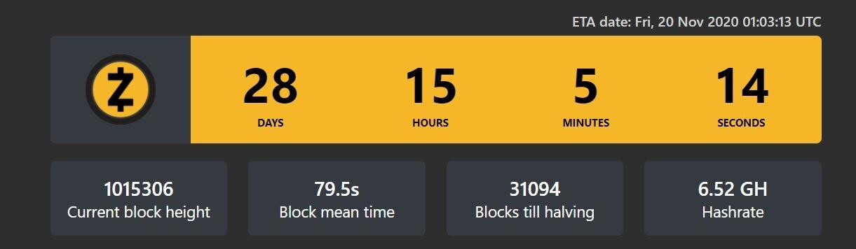В сети Zcash в течение месяца проведут хардфорк на фоне халвинга