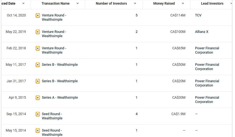 Канадский стартап Wealthsimple стал единорогом