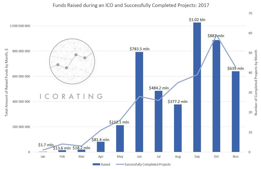 Соотношение привлеченных на ICO инвестиций и успешных проектов