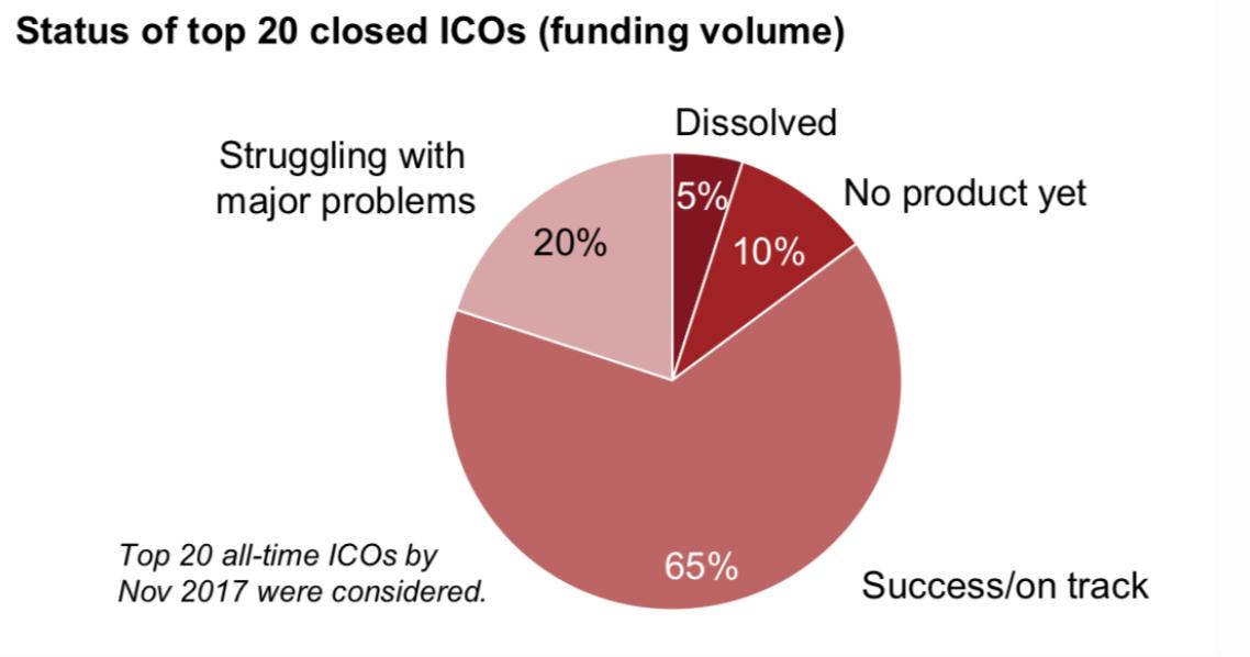 Работа над продуктом ICO