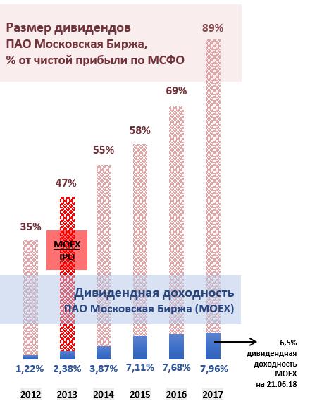 """Размер дивидендов ПАО """"Московская Биржа"""""""