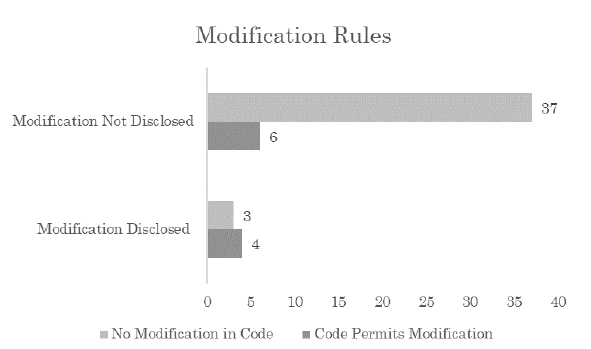Возможность модификации токенов, прописанная в коде ICO-проектов