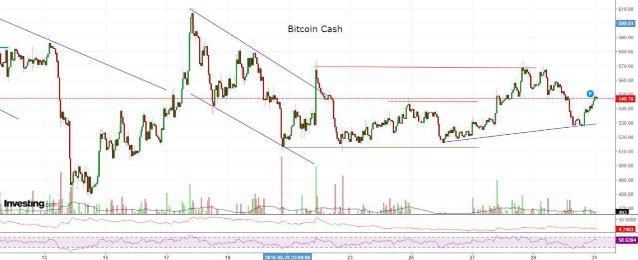Bitcoon cash