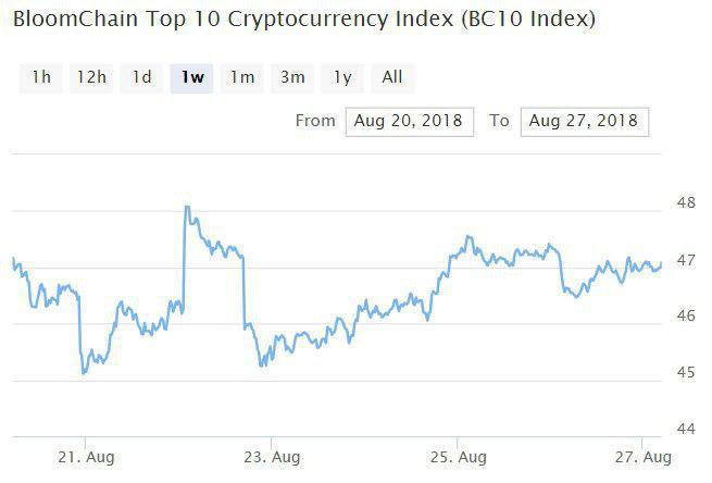 Индекс Bloomchain топ-10