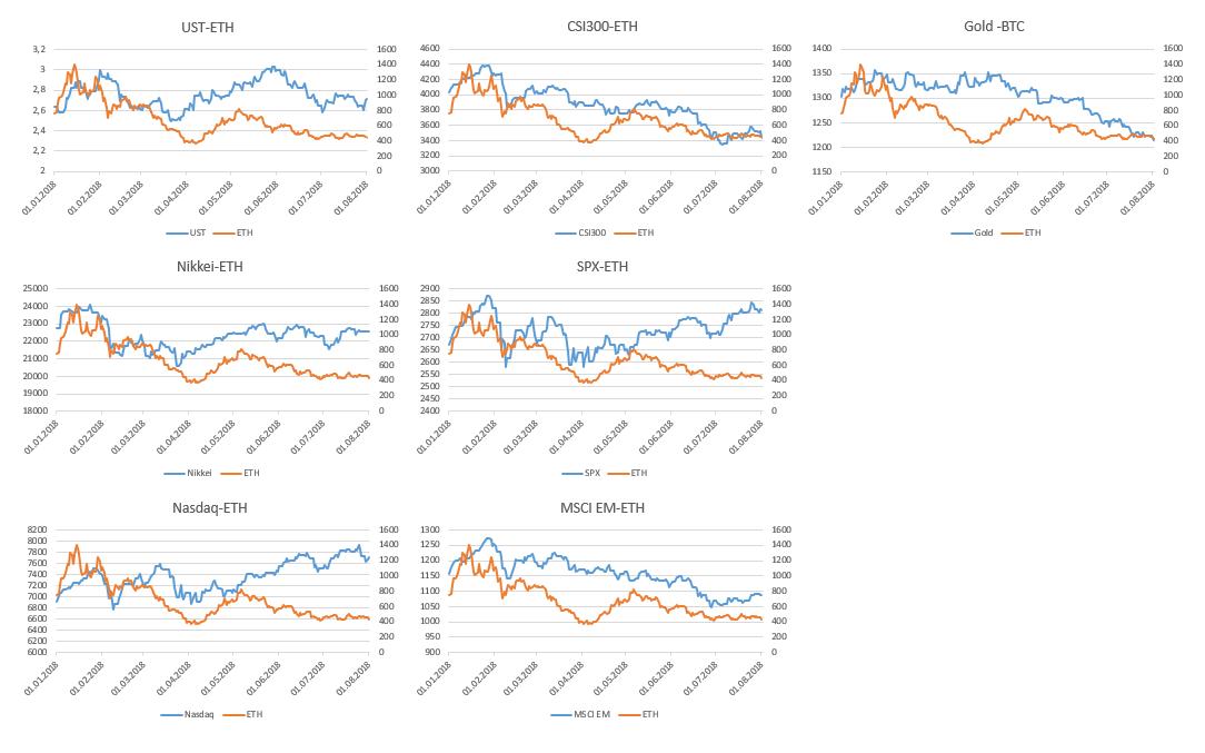 Корреляция ethereum и традиционных активов