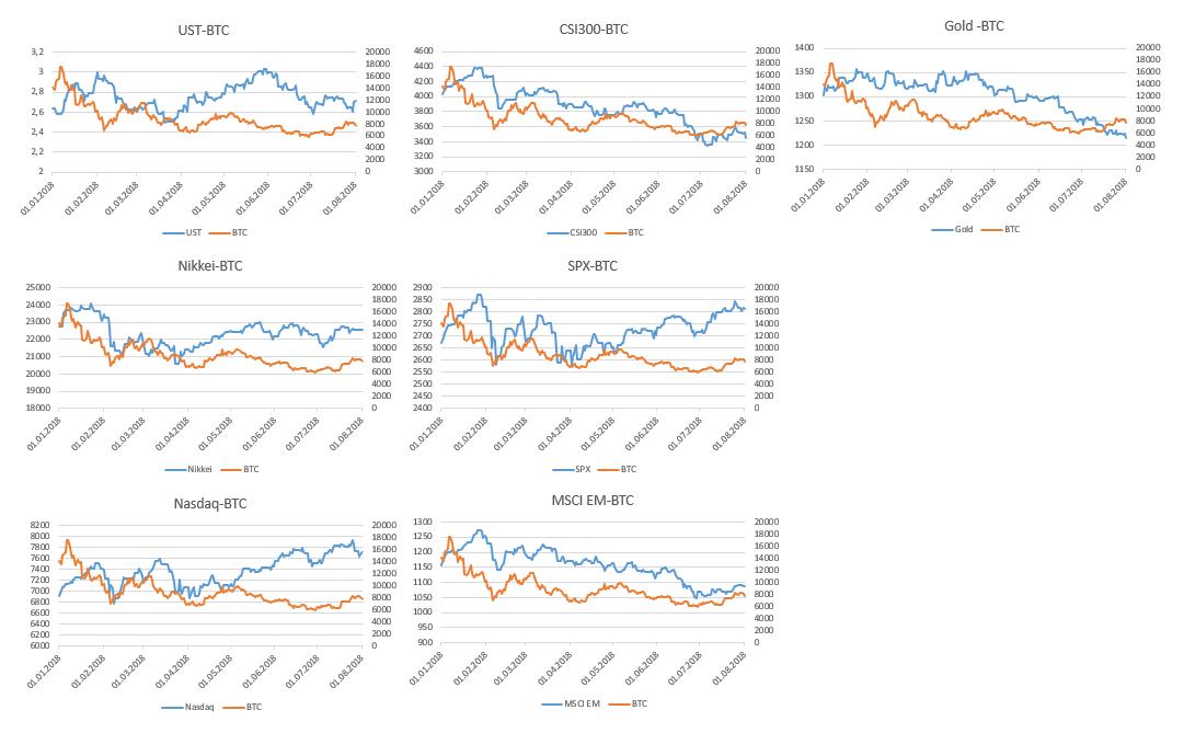 Корреляция курса bitcoin и традиционных индикаторов