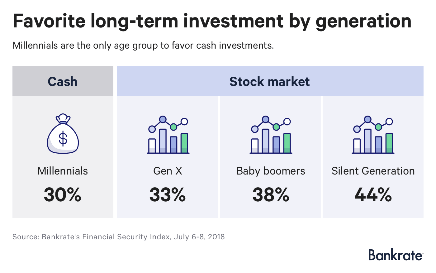 Инвестиционные предпочтения нескольких поколений