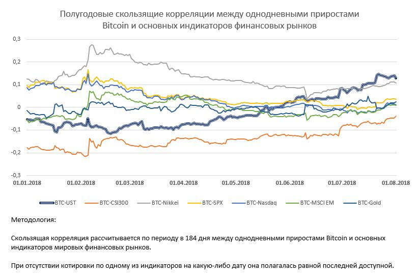 Полугодовые скользящие корреляции между bitcoin и традиционных индикаторов