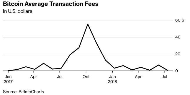 Средний размер комисии в сети bitcoin