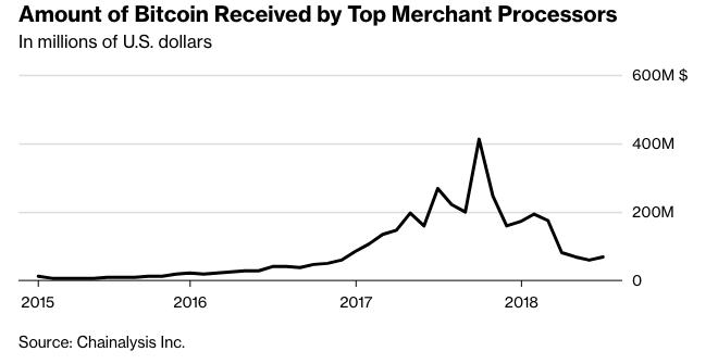 Динамика доли bitcoin в обороте крупнейших платежных процессоров