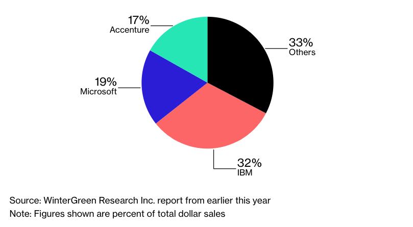 Доли крупных компаний на рынке блокчейн-проектов