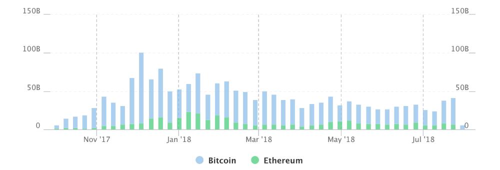 Данные по объему торгов bitcoin
