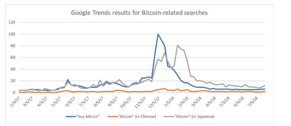 Популярность запроса bitcoin в Google