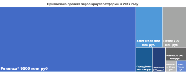 Будущее российского краудфандинга: мнения экспертов